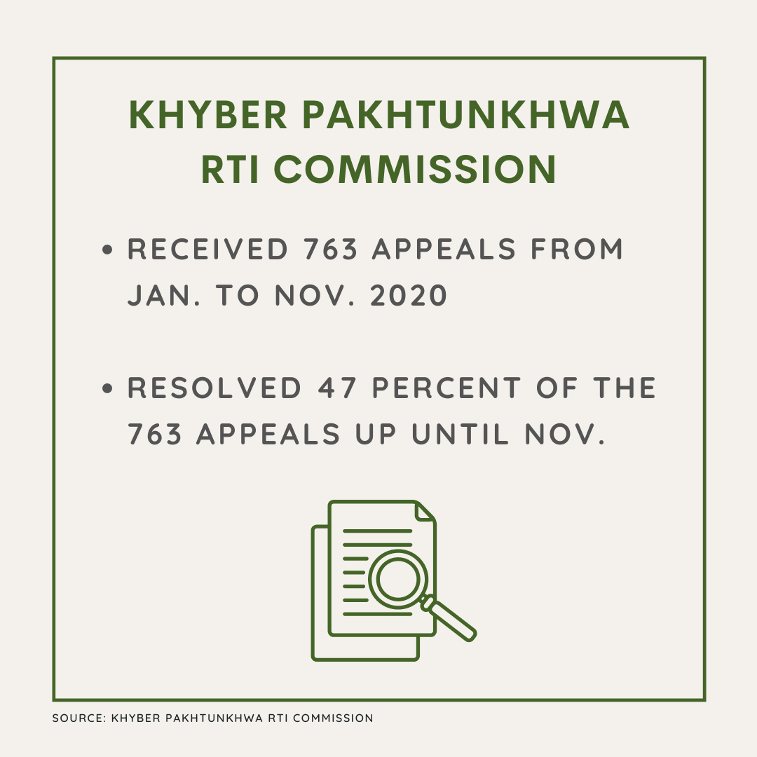Image shows performance of K-P RTI commission in year 2020